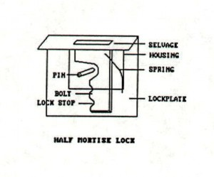 This diagram show the parts of a half mortise lock.